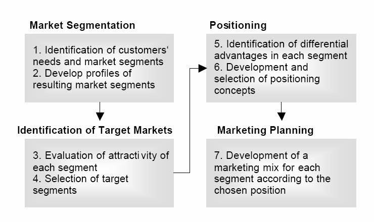 the market segmentation and the aggregating prospectives What is aggregate perspective what is market segmentation the advantage of marketing segmentation is that it provides a structured way of analyzing the marketplace.