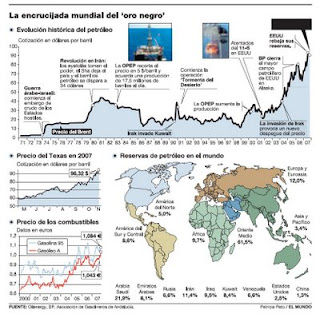 Evolución del precio del petróleo y de los combustibles