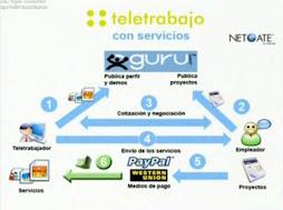 Teletrabajo con Servicios