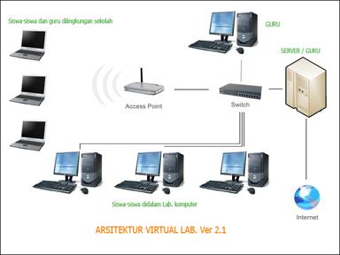 bahasa multimedia di tengah maraknya persaingan software lab bahasa ...