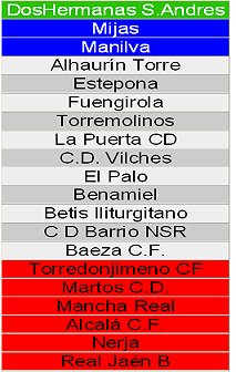 EQUIPOS 1* ANDALUZA GRP 3, 08/09