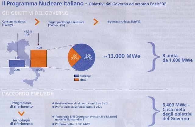 grafico campagna pubblicitaria pro nucleare