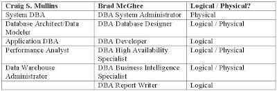 Sql Server Dba Types Logical Dba Vs Physical Dba Backup Server Tips About Vps Hosting Blog,Colored Paper Design For Scrapbook