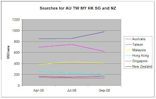 Volume of searches conducted in Australia, Taiwan, Malaysia, Hong Kong, Singapore and New Zealand from April to Sept 2008