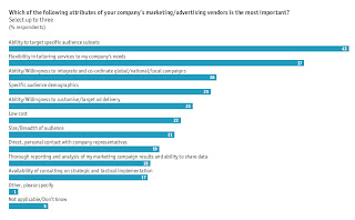 Most Important attributes of Marketing/Advertising vendors