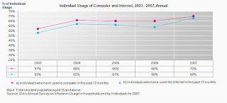 singapore individual computer and internet usage
