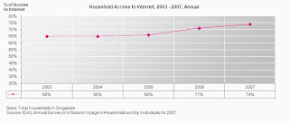 Singapore household access to internet