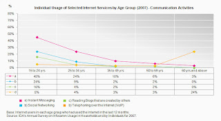 Singapore Individual Internet Usage by Age Group-Communication activities 2007