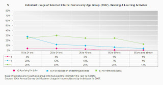 Singapore Individual Internet Usage by Age Group - working and learning activities 2007