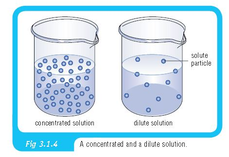 Concentration Science