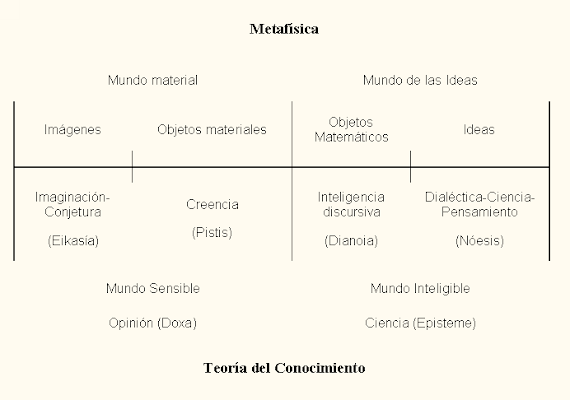 Teoria de lo Material e Inmaterial (Platon).