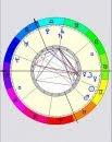 CEA - Centro de Estudos Astrológicos