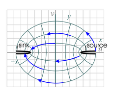 flow pattern between a line source and sink