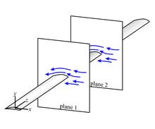 flow across an aircraft wing