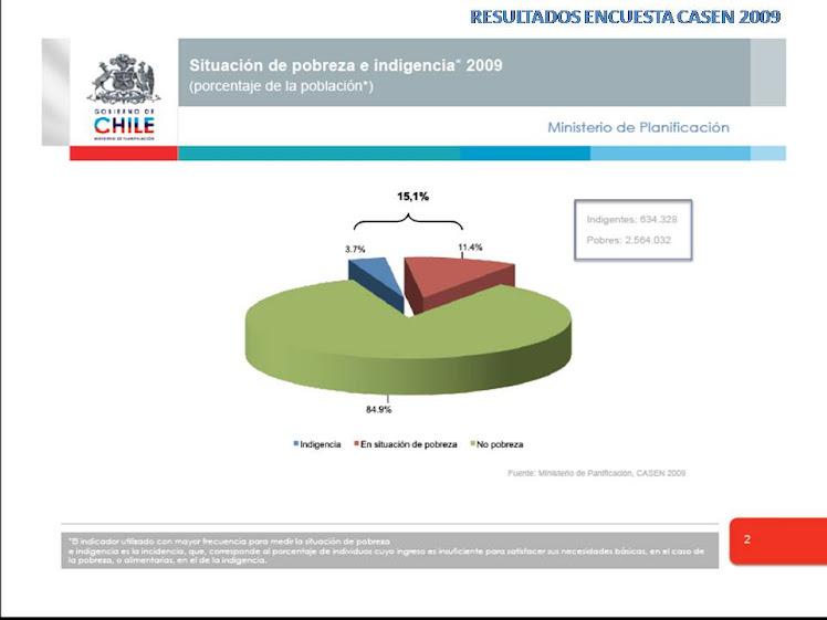 POBREZA E INDIGENCIA EN CHILE (CASEN 2009)
