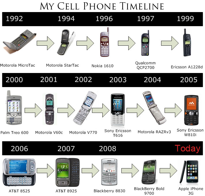 the history and evolution of the cell phone Being able to spy on text messages and check browser history are both helpful features that help people know a little bit more about the people around you.