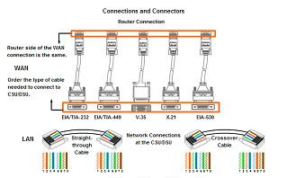 Cisco elaerning Router Connections