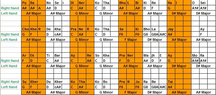 Hindi Piano Chords Image Collections Chord Guitar Finger Position