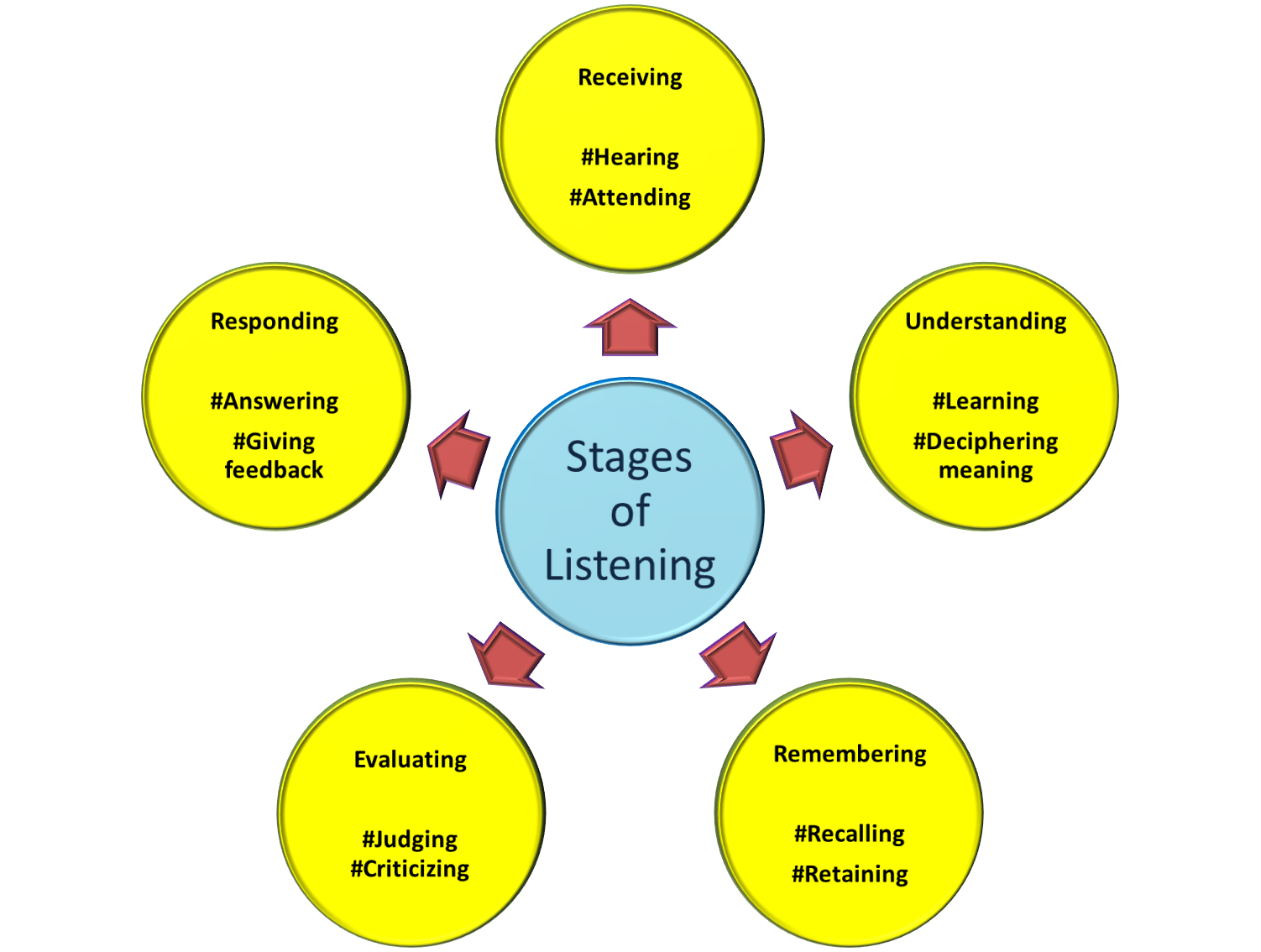 the stages of communicating and listening processes Leaders inspire their teams by showing they care one of the most important  ways leadercommunicators show they care is to listen—truly listen.