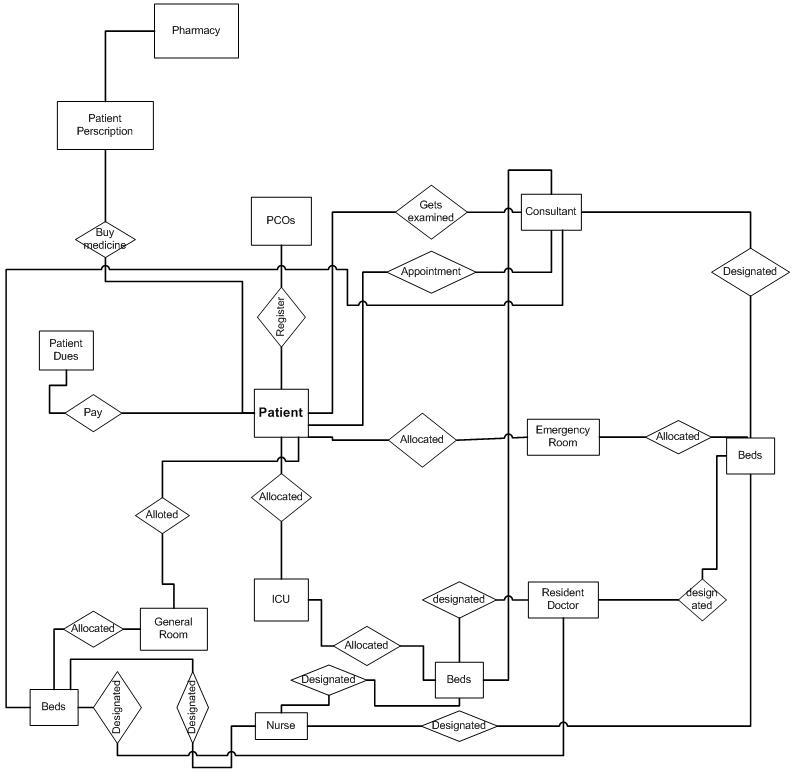 Hospital management system software tutorial jinni erd hospital management system ccuart Images