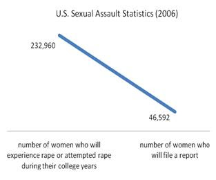 U.S. College Sexual Assault Statistics