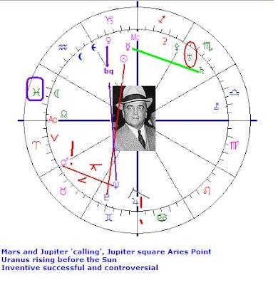 Astropost Astrology Chart Edgar Hoover Born January 1