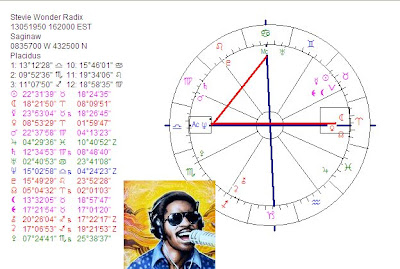 planetary patterns of astrology - astrology reading in a fine art