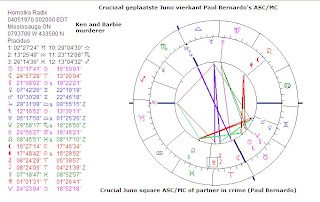astrology & love: Juno and marriage in the natal chart