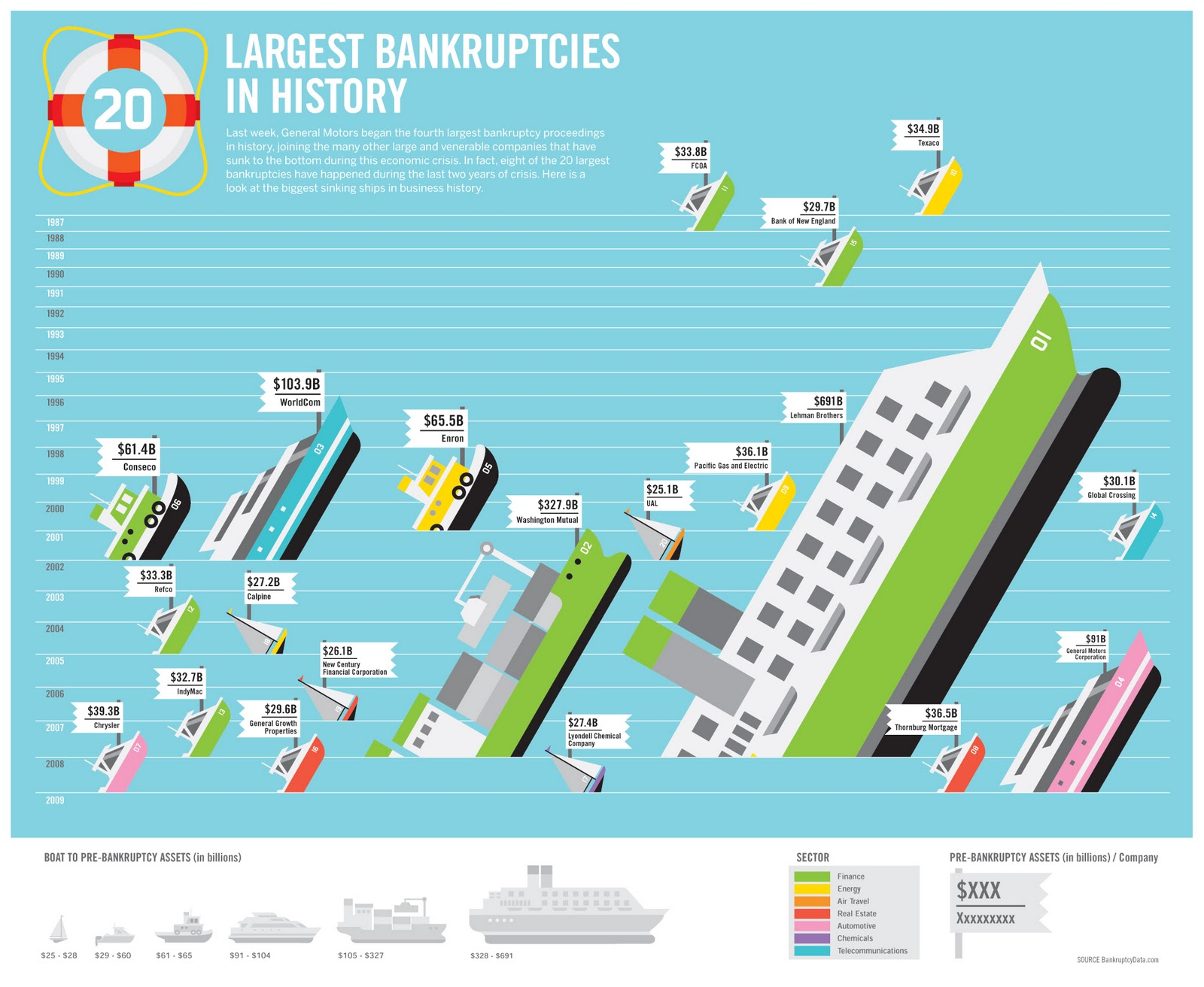 Cool infographics interesting things for Best data table design