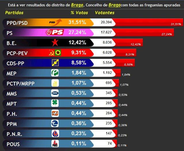 [resultados+europeias2009.bmp]