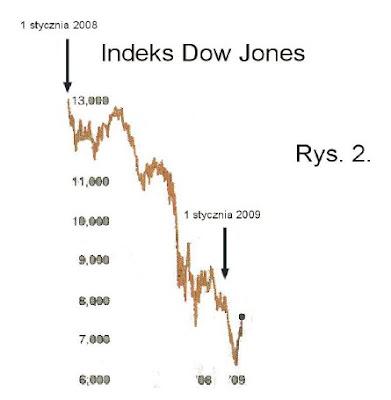 Uroczystość Odrodzenia 9-11 maja 2009, Dow Jones, Kalendarz Majów
