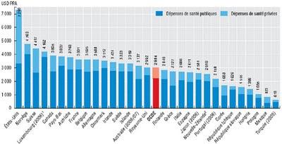 Les dépenses de santé par habitant dans les pays de l'OCDE en 2007