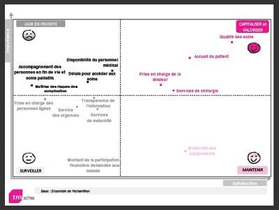 Les Français et l'Hôpital en 2010 TNS sofres fhf