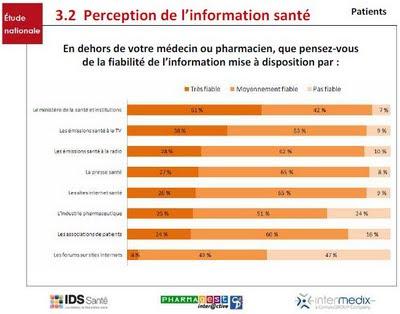 perception de la fiabilité l'information santé par les patients selon les sources en 2009
