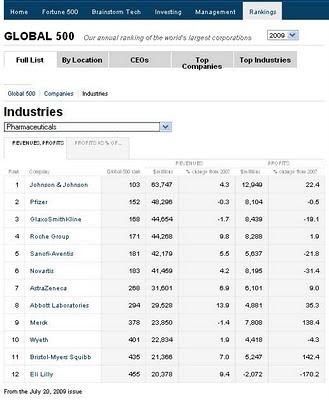 les douze premiers laboratoires pharmaceutiques dans le classement 2009 Global 500 de Fortune