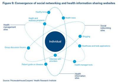 Convergence of social networking and health information sharing websites : réseaux sociaux et sites information santé étude pwc