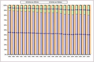 Figure 1: Décomposition des ventes, en valeur, des médicaments en France, analyse vente médicaments 1998 2008 afssaps