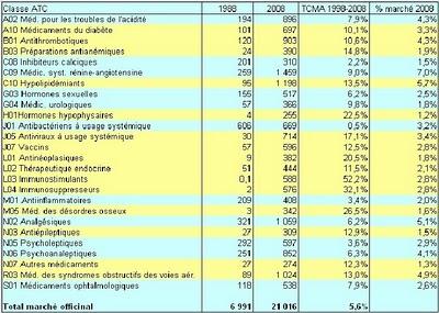 Tableau 15 : Classes ATC niveau 2 les plus vendues, en valeur, sur le marché officinal en 1988 et 2008? AFSSAPS