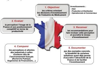 Enquête«Compétitivitéet attractivitéde la France»: 5 grands objectifs - LEEM AEC Partners 2010