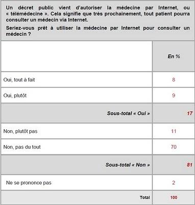 Groupe Pasteur Mutualité, résultats d'un sondage sur  l'intérêt des Français pour la télémédecine , ViaVoice