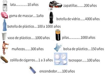 Proyecto tranversal plasticos y tipos de plasticos - Cuanto tiempo tarda en cocerse una patata ...