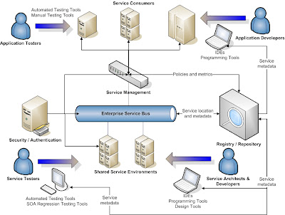Software architecture diagram tool advanced software architecture blog to esb or not to esb ccuart Images