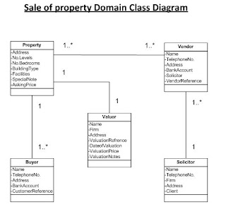 Blog cisd hussain a my domain model class diagram no comments ccuart Image collections