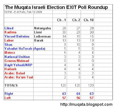 Israeli election results 2/09