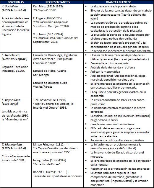 doctrinas economicas de grecia y roma:
