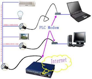 http://2.bp.blogspot.com/_gpwsFU3c7Gk/TUVMoqn1KSI/AAAAAAAAAE8/lNdxJjEumMg/s320/internet+menggunakan+kabel+listrik_7.JPG