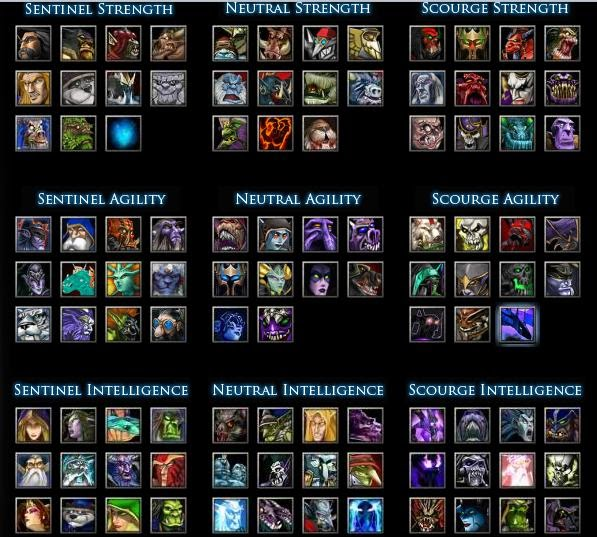 world of warcraft latest dota heroes