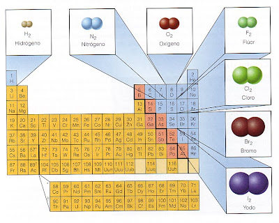 hay un grupo de elementos que en la naturaleza existen como tomos son gaseosos no se combinan excepto en condiciones drsticas a quienes nos referimos - Tabla Periodica De Los Elementos Gaseosos