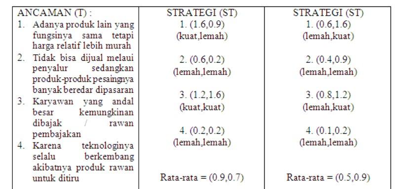 Berdasarkan matriks SWOT di atas maka analis strategik bagi semua