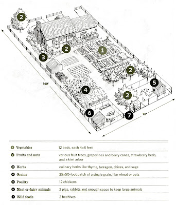 Survival food shtf and food on pinterest 1 acre farm layout